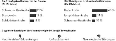 Bad Oexen Klinik Krebs Doppelte Krise Zeit Online