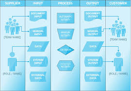 Sipoc Diagram How To Bring Suppliers And Customers Together Sipoc Template