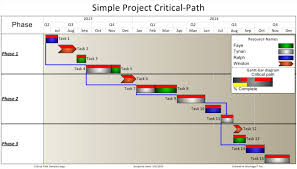 Critical Path Template Excel Project Critical Path In A Report Onepager Pro