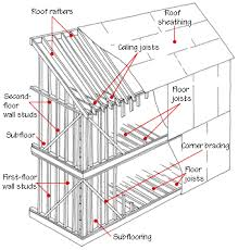 how to build a two story house how to frame your house or rough carpentry how to build a house