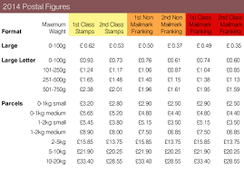 royal mail 2014 postal rates 5 changes you need to know