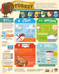 ready turkey thanksgiving let u0027s talk turkey your guide to a food safety thanksgiving