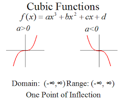 how do you describe the end behavior of a cubic function socratic