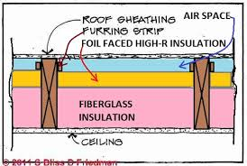 Ceiling Insulation Types by Cathedral Ceilings U0026 Un Vented Roof Solutions How To Avoid