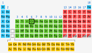 Valence Electrons On Periodic Table Why Chromium Has Only One Valence Electron Chemistry Quora