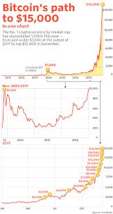 bitcoin yearly chart here s what bitcoin s monster 2017 gain looks like in one humongous