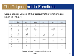 Table Of Trigonometric Values Trigonometric Functions Of Real Numbers Ppt Online Download