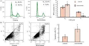 rosuvastatin identified from a zebrafish chemical genetic screen