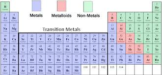 Metalloid Periodic Table How Do You Determine If An Element Is Metal Nonmetal Or A