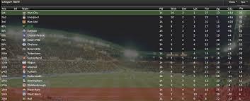 russia premier league table blyth spartans fm 2009 story november 2013 premier league fm stories