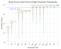 r length versus character set size in brute force password