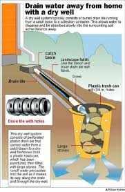 How To Drill A Water Well In Your Backyard Drain Extra Water Into Yard U2026 Pinteres U2026