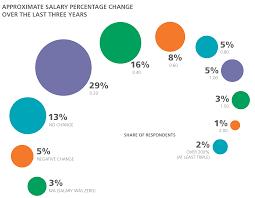 2016 design salary and tools survey o u0027reilly media