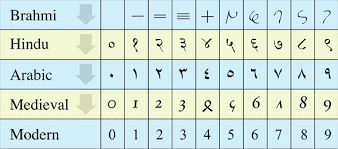how did arithmetic originate