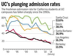 are you worried about admission to ucla uc berkeley and uc san