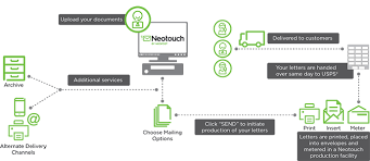 neotouch the hybrid mail solution neopost