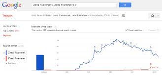 zf2 twig layout read using zend framework 2 leanpub