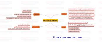Map Performance Mind Maps For Upsc Public Administration Performance Appraisal
