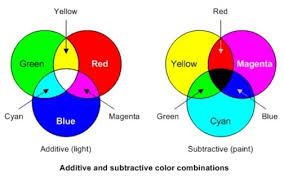 the sources on color wheels are confusing some pair green with
