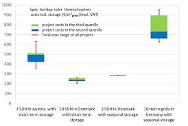 Seeking Vost Iea Shc Task 52 Seeking Cost Optimised Energy Systems