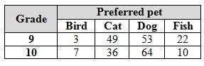 Two Way Frequency Table Worksheet Two Way Frequency Tables
