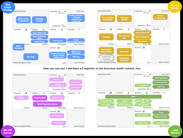 Strategy Map Business Model Map Business Model Zen