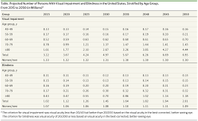 Legally Blind Definition Visual Impairment And Blindness In Us Adults Geriatrics Jama