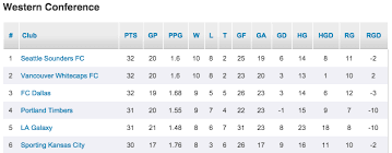 Western Conference Table Go Figure Sounders Stay Atop Crowded Western Conference Table