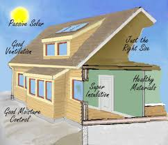building a house ideas basic green building