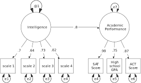 how to write a hypothesis in research paper structural equation modeling wikipedia