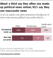 many americans believe fake news is sowing confusion pew