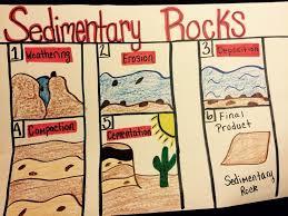 181 best rock cycle teaching strategies images on pinterest