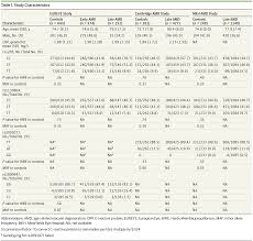 association of c reactive protein genetic polymorphisms with late