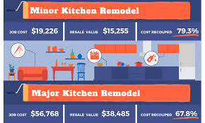 ways to increase home value best remodeling projects to increase your home value