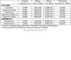 porsche cayenne price malaysia all porsche cayenne arrives in malaysia autoworld com my