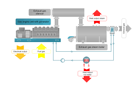 industrial and process steam applications iec energy company