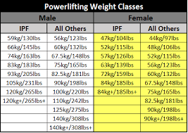 Ideal Bench Press Weight Pick Your Weight Class In Powerlifting Powerliftingtowin