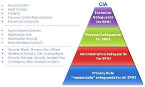 hipaa security rule u2013 hipaa academy beyond hipaa hitech u0026 mu