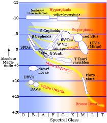 Absolute Magnitude Of Sun Classical Cepheid Variable Wikipedia