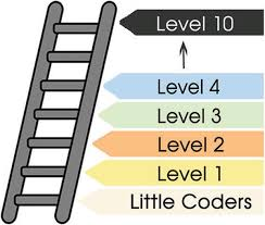 coder class coding with kids begin your coding journey