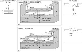 radio frequency microelectromechanical system wikipedia