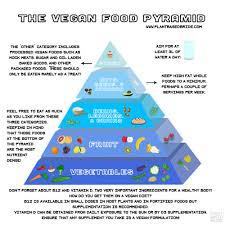the vegan food pyramid u2014 plant based bride