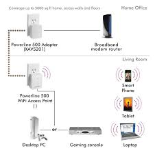 amazon com netgear powerline 500 n300 wifi and 1 port starter