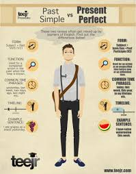 grammar infographic past simple vs present perfect angielski
