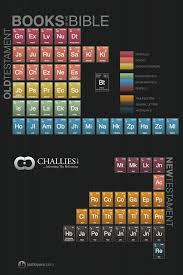 printable periodic table of the bible periodic table of the bible josh byers