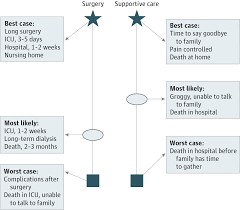 best case worst case framework surgery jama surgery the jama