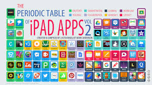 Learning The Periodic Table Periodic Table Of Ipad Apps Vol 2 U2013 Ictevangelist