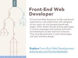Web Developer Resume Resume Cv Cover Letter Web Developer Job Description Template By