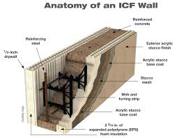 Insulated Concrete Forms Home Plans by High Performance Walls Home Power Magazine