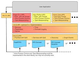 core stack developer overview u2014 ros core beta2 documentation